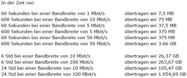 Beispiele zum Transfervolumen Download Upload