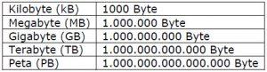 Bandbreite, Transfervolumen, Übertragungsdauer