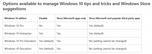 Options available to manage Windows 10 tips and tricks and Windows Store suggestions