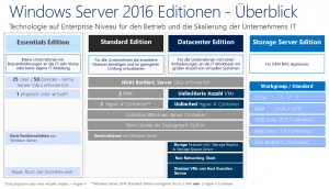Windows Server 2016 Editions Überblick