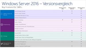 Windows Server 2016 Versionsvergleich