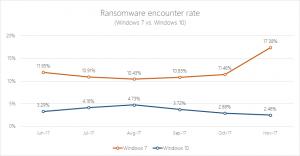 Ransomware Encounter Rate und warum Windows 10