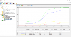 Server Leistungsüberwachung und Tuning