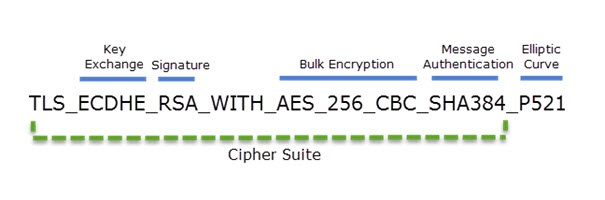 What is a cipher suite? - The Windows Pope - IT Blog Essen