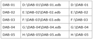 Exchange 2016 Database Activation Preference