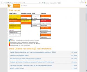 PingCastle Risk Model