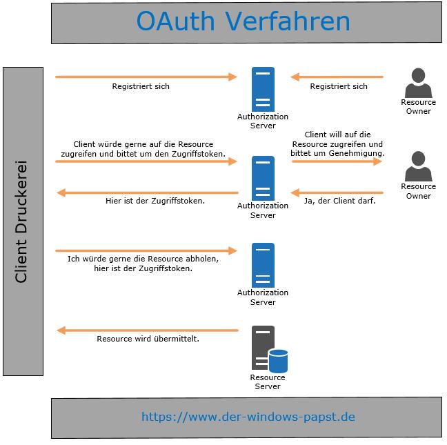 OAuth Verfahren