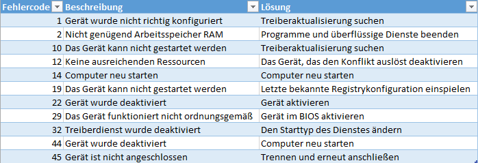Fehlercodes Windows Geräte Manager
