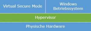Virtual Secure Mode und Device Guard