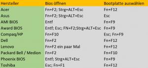 BIOS und Bootmenü Tastenkombination