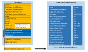 New-SelfSignedCertificate Parameter Eigenschaften