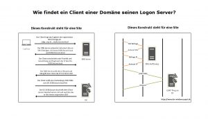 Wie findet ein Client einer Domäne seinen Logon Server wenn der Standort bekannt ist