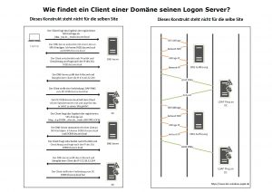 How does a client in a domain find its logon server if the location is unknown