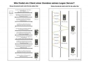 Wie findet ein Client einer Domäne seinen Logon Server wenn der Standort unbekannt ist
