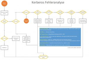 Kerberos Fehleranylyse