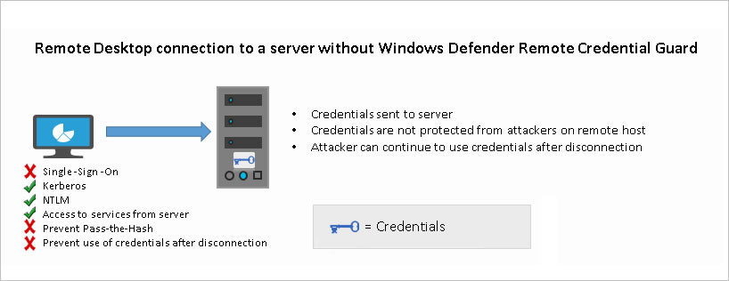 Remote Desktop connection to a server without Windows Defender Remote Credential Guard
