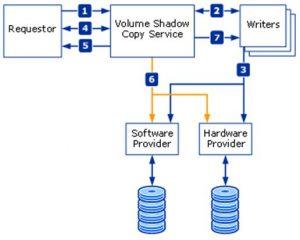 VSS Overview