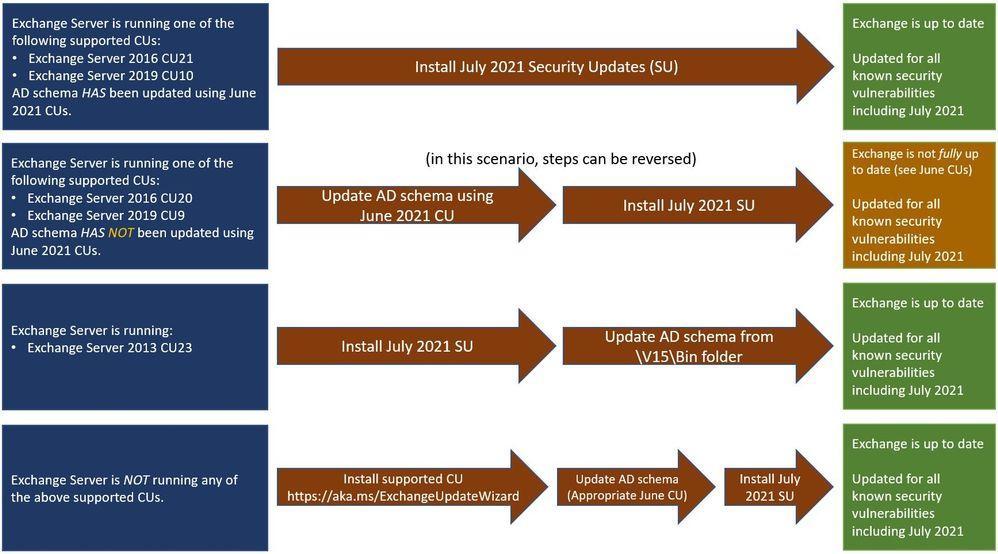 July 2021 Exchange Server Security Updates